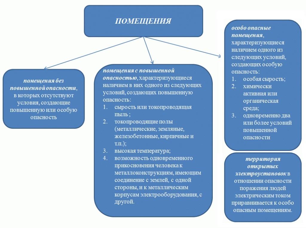 Классификация помещений по степени электробезопасности